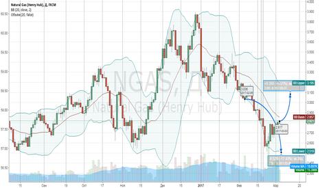 NGAS: Natural Gaz прогноз цены,   +9%, цель 3,1
