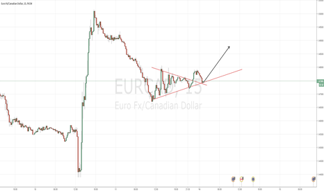 EURCAD: EUR/CAD entry opportunity