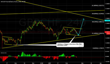GBPCHF: GBPCHF CORRECTIVE STRUCTURE!