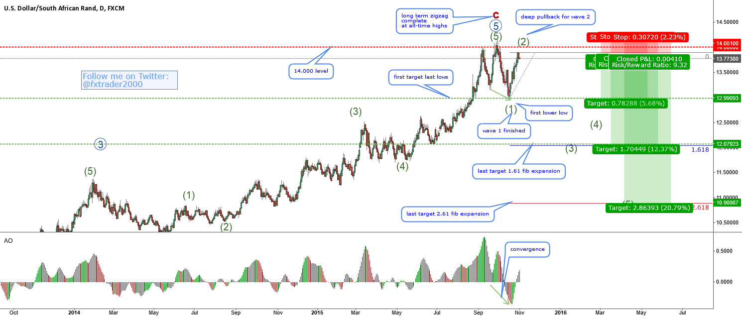 USDZAR-trading the wave 2 near all-time highs