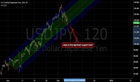 USDJPY: Trendline supportive area long idea.