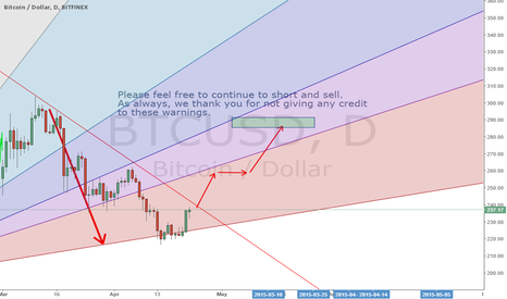 BTCUSD: Dream Crusher