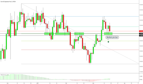 EURJPY: EURJPY Buying Opportunity Emerges, but 122.00 Is Key