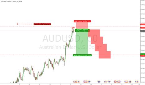 AUDUSD: Counter Trend Trade on AUDUSD