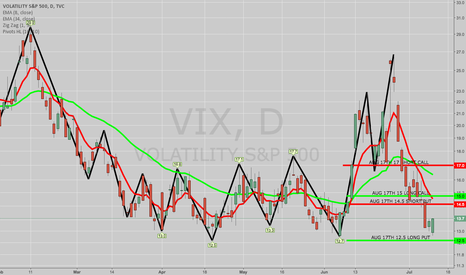 "VIX: BOUGHT VIX 12.5P/14.5P/15C/17C ""SUPER BULL"" TO OPEN"