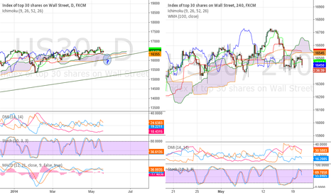 US30: DJIA - Is Dow the weakest in a retracement?