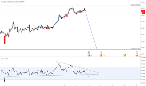 AUDJPY: AUD/JPY Waiting confirmation for a BIG short !
