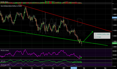 EURAUD: Hammer and divergence
