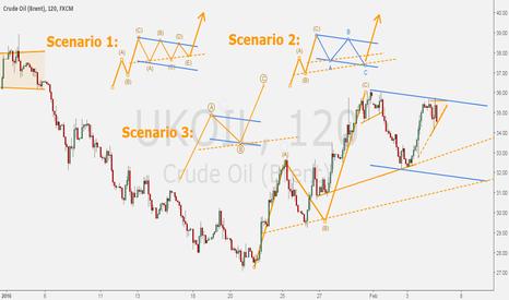 UKOIL: BRENT - The path of oil in three scenarios.