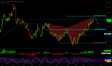 EURGBP: Bearish Shark EURGBP
