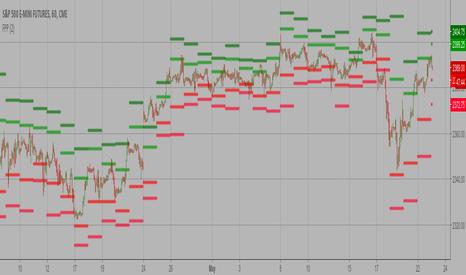 ES1!: Floor Pivot Points
