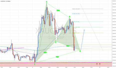XAUGBP: #GOLD #XAUGBP completes a pattern