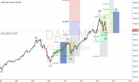 DAX: My long term DAX count