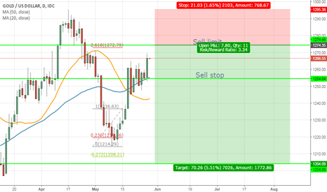 XAUUSD: Waiting to hit 2 my sell position