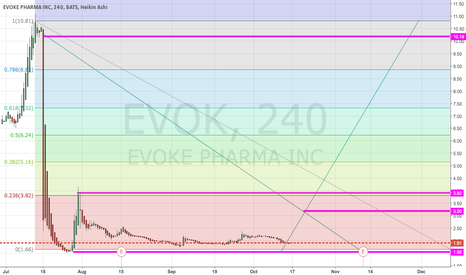 EVOK: time can be your friend or your enemy :)