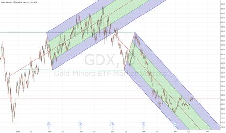 GDX: Pennants & Pitchforks