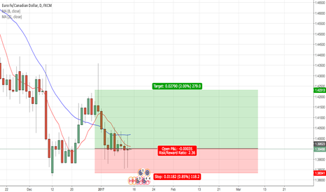 EURCAD: EUR/CAD LONG - Tweezer Bottom/Doji