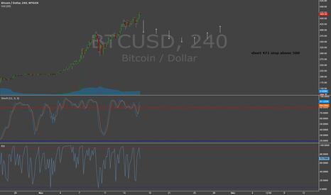 BTCUSD: Bitcoin Correction