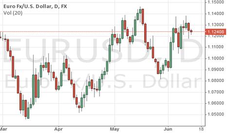 EURUSD:                  EURUSD possible short position