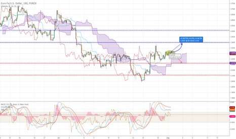 EURUSD: One more LONG move expected