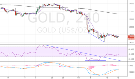 GOLD: Gold – 200-DMA could be breached
