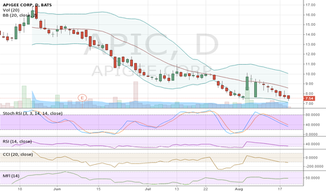 APIC: Seems heavily oversold here.