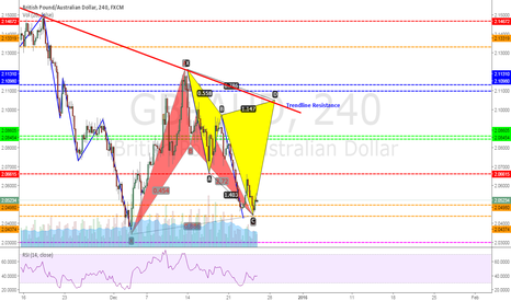 GBPAUD: GBPAUD: Completed Bat pattern & Potential Cypher pattern