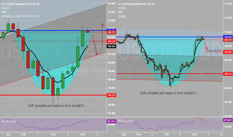 USDJPY: Short on USDJPY (short-term view)