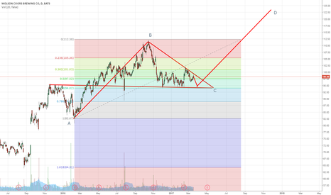 TAP: TAP - Looking for a breakout up to $112.00