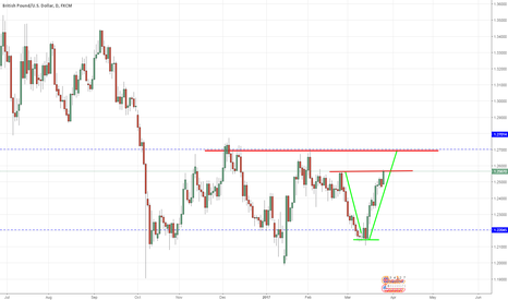 GBPUSD: Key levels of structure.
