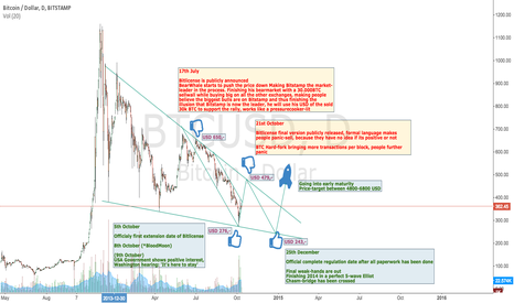 BTCUSD: 2014 What has happened and what is yet to happen