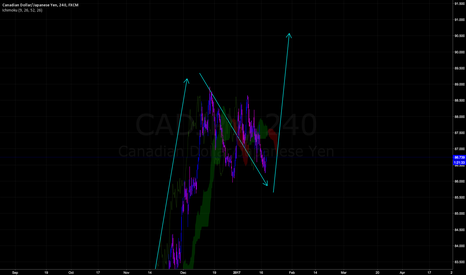 CADJPY: Cad Is Going