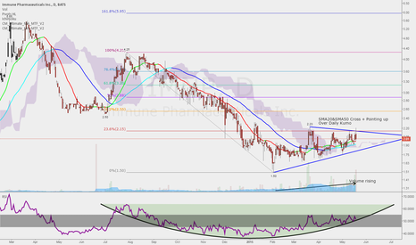 IMNP: $IMNP - Tide is changing on the lowest. R/R is great.