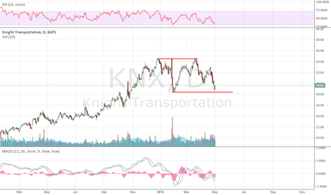 KNX: Testing support, double bottom or breakdown?