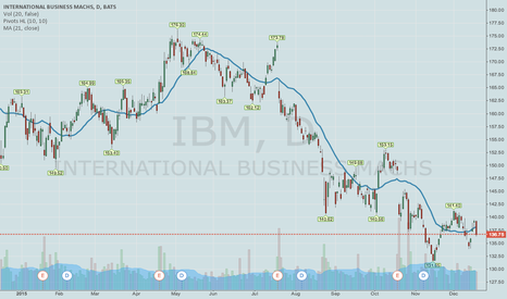 IBM: IBM IRON CONDOR (UPDATE ON BROKEN EARNINGS SETUP)