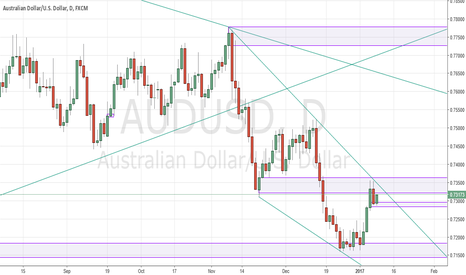 AUDUSD: Dark Cloud Cover at TL resistance