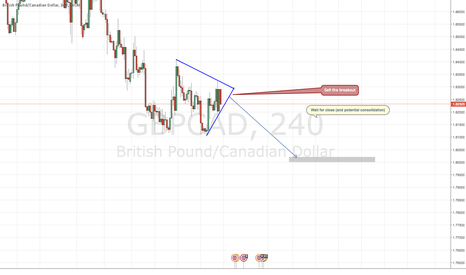 GBPCAD: UPDATE GBPCAD - +200 pips