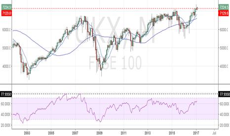 UKX: FTSE 100 – Plenty scope for rally except for January's bearish i