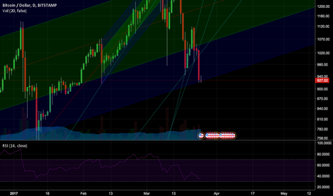 BTCUSD: Ascending Channel STILL HOLDS, but barely.