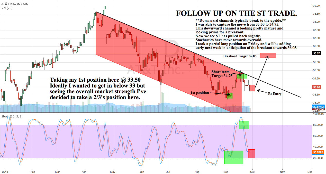 Follow up on the $T Trade. Downward Channel is looking mature.