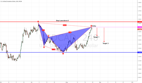 USDCAD: Potential Short Pattern USD/CAD 4 TF