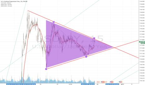 USDJPY: bullish symmetrical triangle