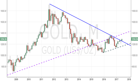 GOLD: Gold - 6-yr long falling trend line has been breached
