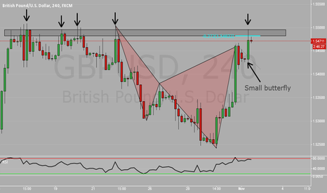GBPUSD: Bearish cypher & butterfly against restistance