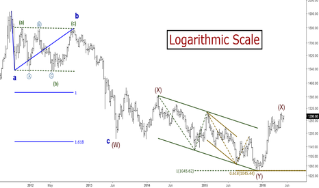 XAUUSD: Gold (XAUUSD): Long-term Elliott Wave Analysis