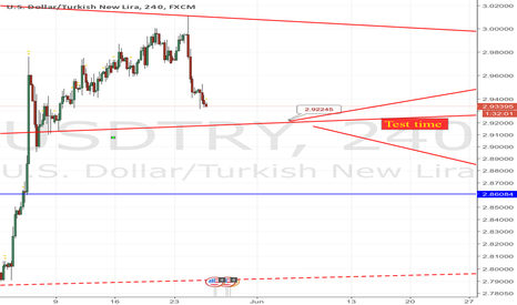 USDTRY: Zoom test times