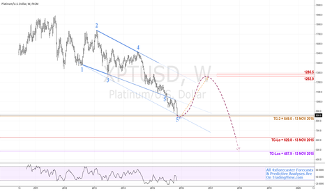 XPTUSD: $XPT v $USD - Predictive Model Eyes Lower Targets | #platinum
