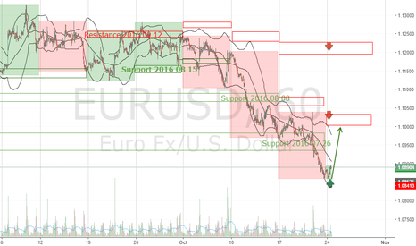 EURUSD: EURUSD Forecast Week 2016 October 24-28