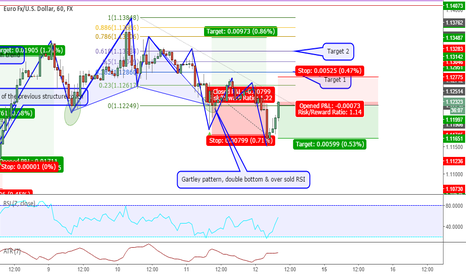 EURUSD: Structure Trade - Short