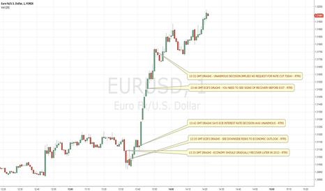 EURUSD: EUR/USD - Draghi (10.01.2013)
